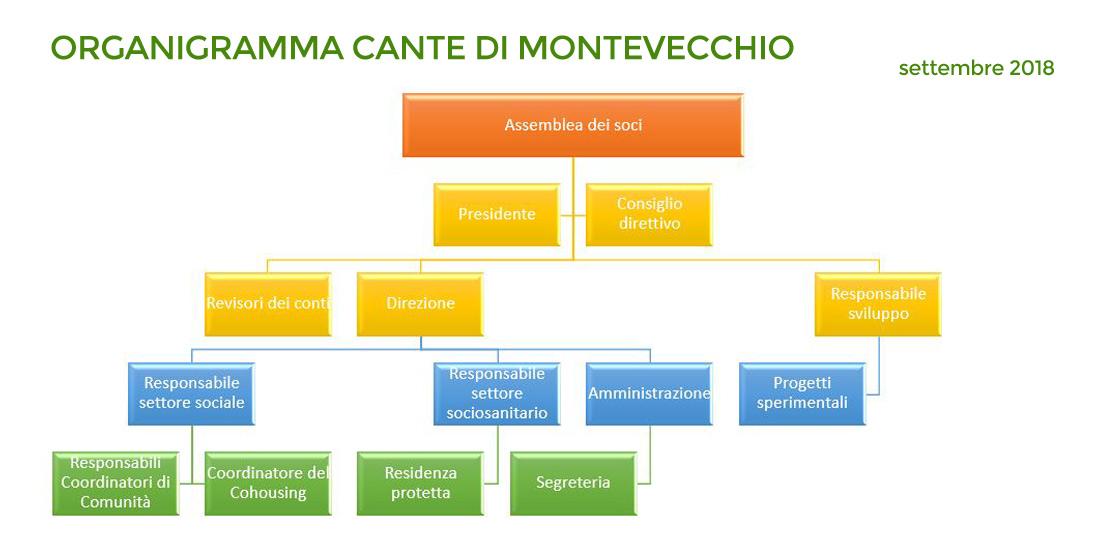 organigramma Cante di Montevecchio